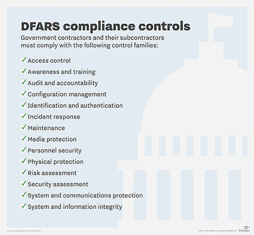 DFARS compliance controls