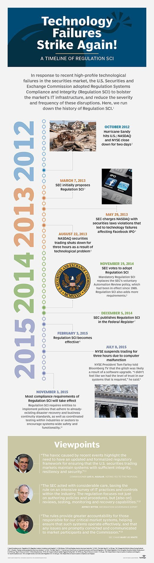 Regulation SCI, infographic, SEC