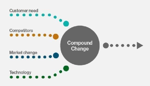 Factors that compound the complexity of change