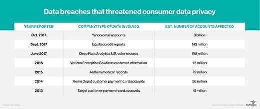 Data breaches threaten consumer data privacy