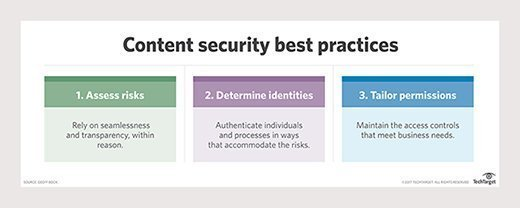 Best security practices for a CMS