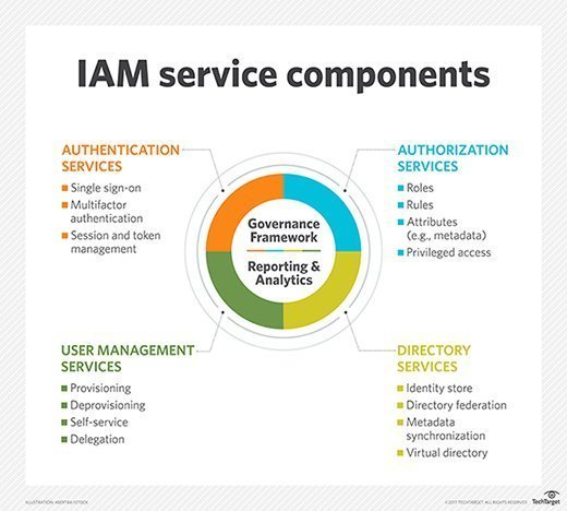 The four IAM service components on which technology products focus