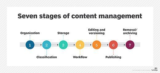 Seven stages of content management