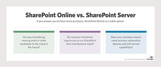 sharepoint online vs. sharepoint server