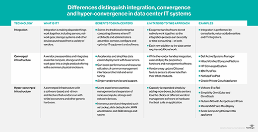 converged vs. hyper-converged infrastructure