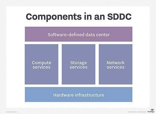 SDDC components diagram