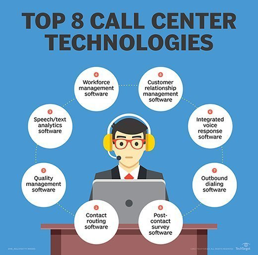Top call center tools and technology