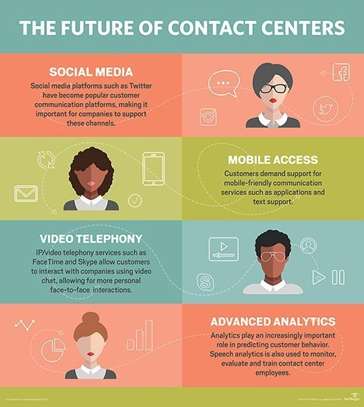 the future of contact centers