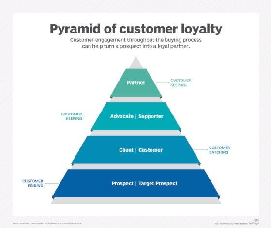 Pyramid of customer loyalty
