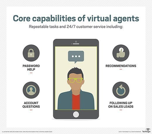 The various capabilities of virtual agents are shown