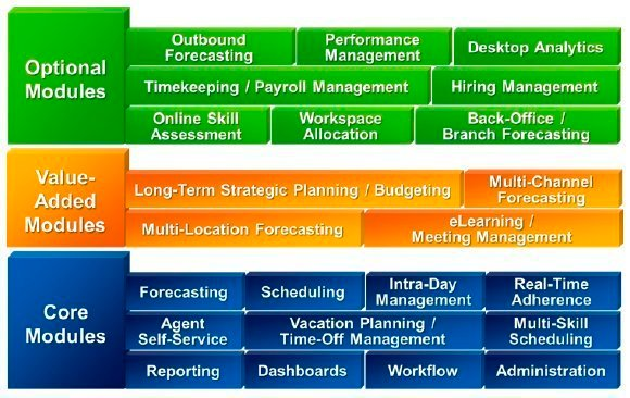 Workforce management functional modules.