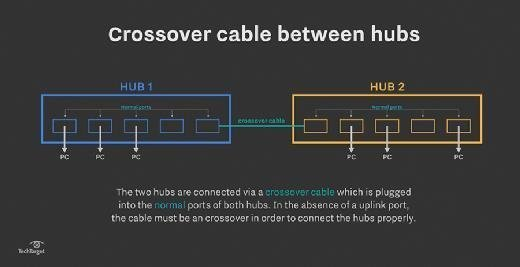 Crossover cable between hubs