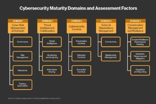 FFIEC Cybersecurity Maturity Domains and Assessment Factors