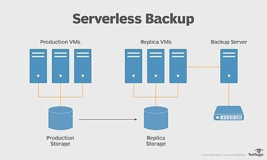 Serverless backup function