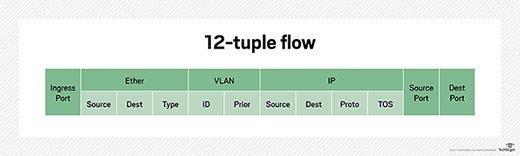 12-tuple flow