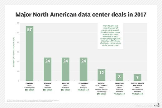 Major North American data center deals in 2017