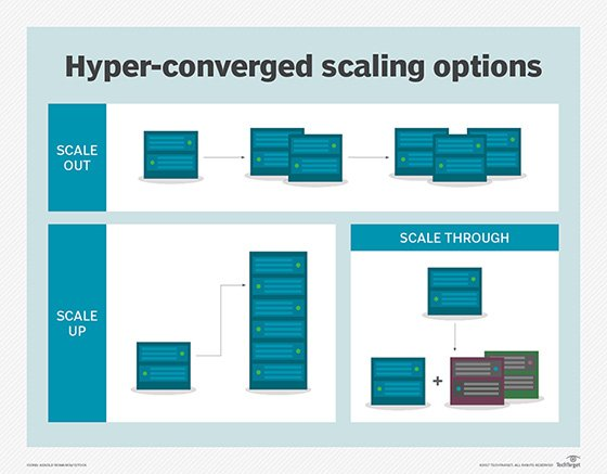 options to scale hyper-converged