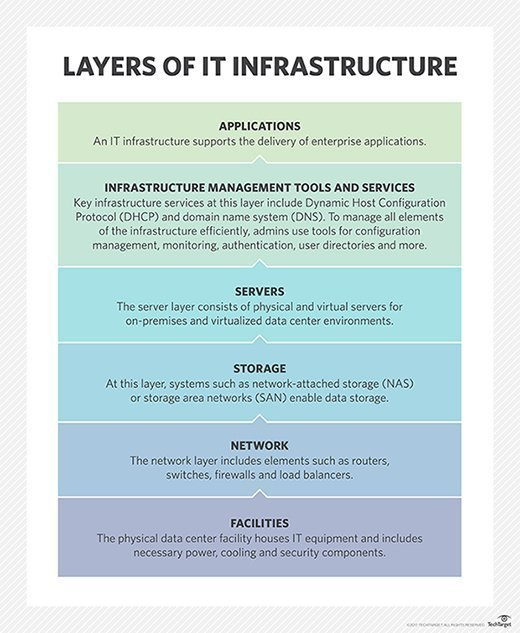 Layers of IT infrastructure