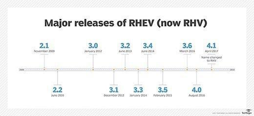 Major releases of RHVM