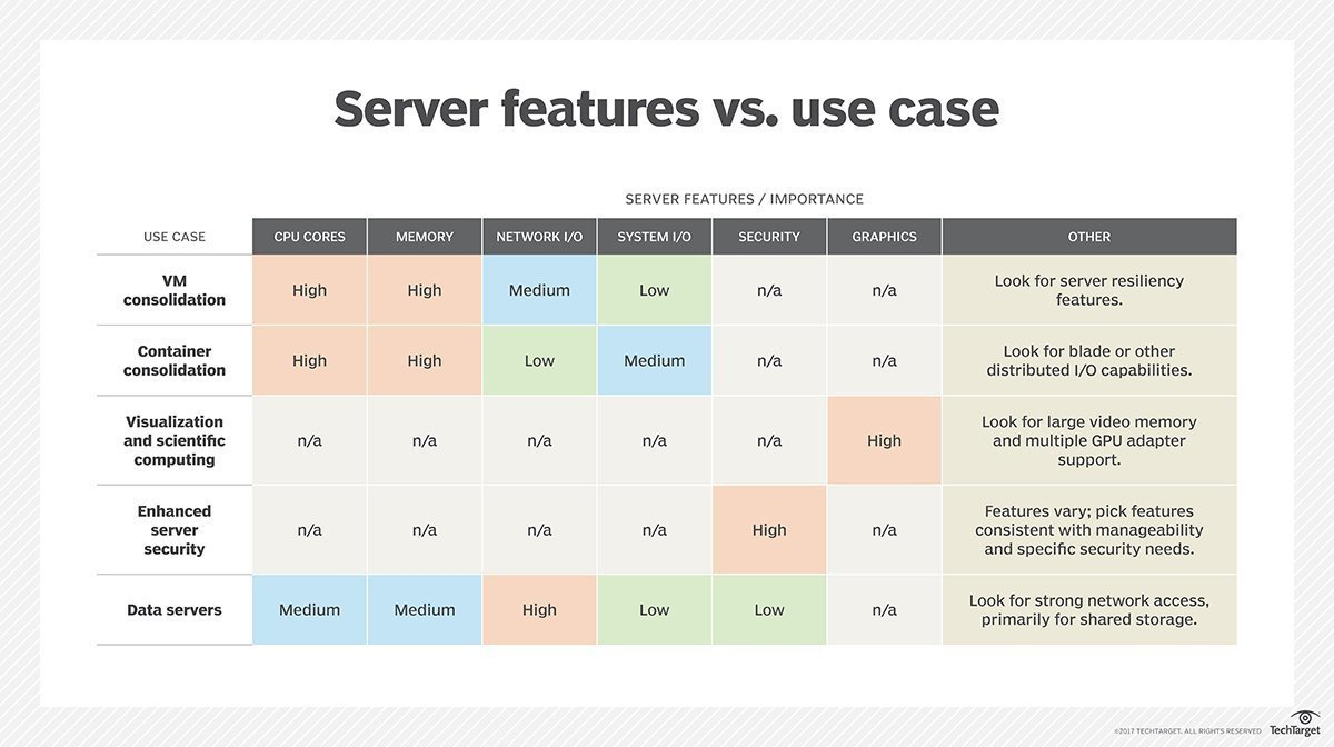 Server features vs. use case