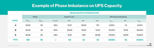 Phase imbalance calculations