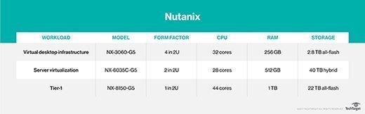 Nutanix overview