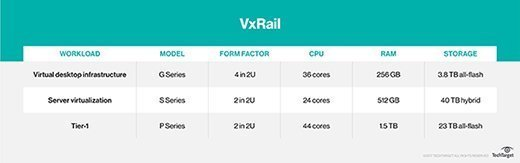 VxRail overview