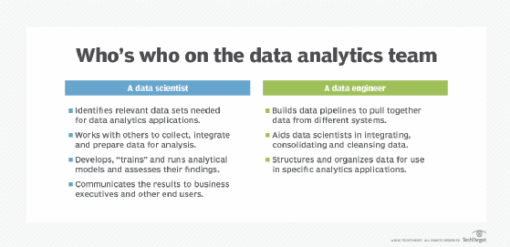 Who's who on the data analytics team