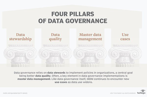 What Is Data Governance Dg  Definition From Whatiscom Pillars Of Data Governance