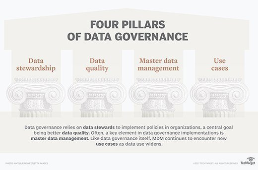 Pillars of data governance