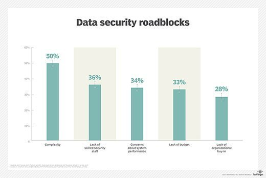 Top data security barriers