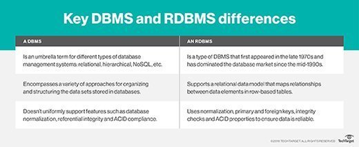 Key DBMS and RDBMS differences