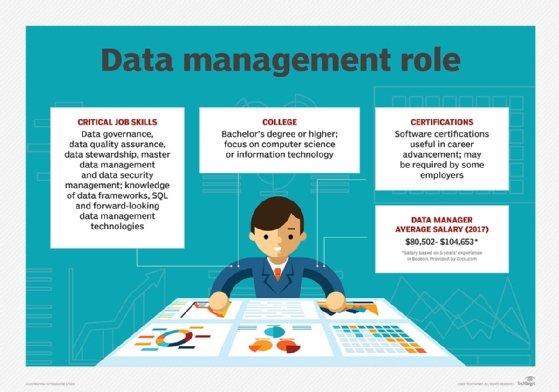 Data management job responsibilities and salary
