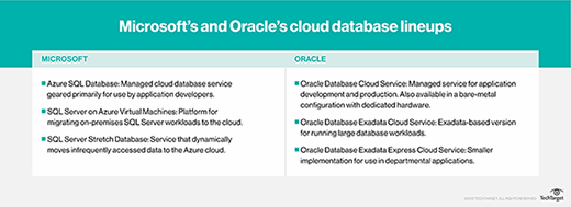 Cloud database services from Microsoft and Oracle