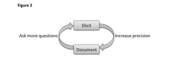 data modeling elicitation cycle