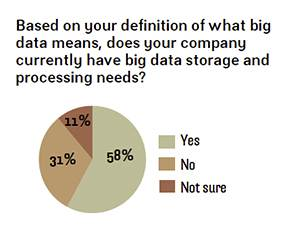Companies with big data storage needs