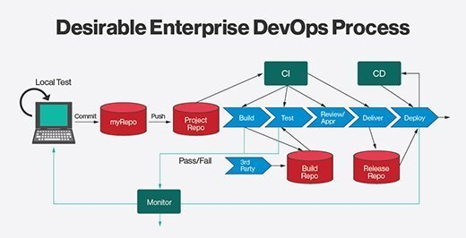 The DevOps flow.