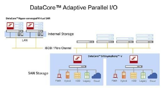 DataCore SANsymphony-V Adaptive Parallel I/O