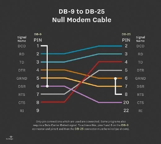 Null modem cable DB-9 to DB-25