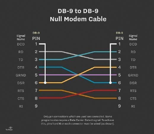 Null model cable DB-9 to DB-9