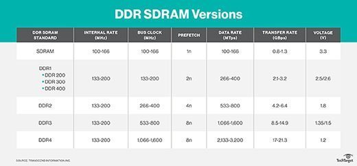 DDR SDRAM specifications
