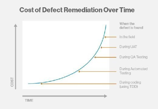 defect remediation