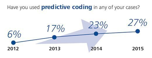 Have you used predictive coding in any of your cases?