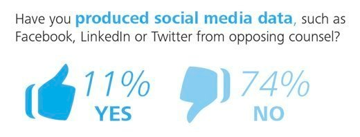 Have you produced social media data from sources such as Facebook, LinkedIn, Twitter or from opposing counsel?