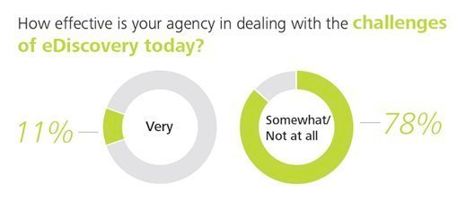 How effective is your agency in dealing with the challenges of e-discovery today?