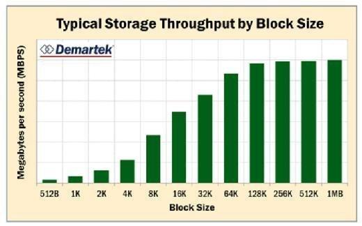 Storage throughput by block size