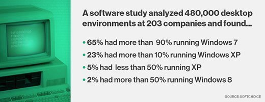 Softchoice software study