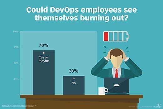 Developer burnout