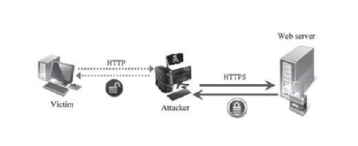 Man-in-the-middle attack on the HTTPS protocol