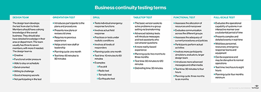 Business continuity testing terms